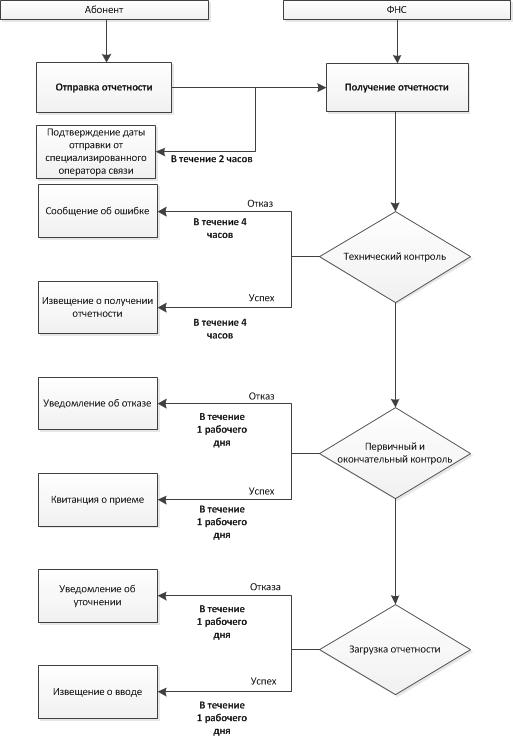 28.08.2014 : Схема регламента